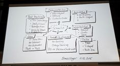 Scrum 3.0 and Organization 4.0 - impressions from a great evening with Boris Gloger at ImmobilienScout24 | On the agile path