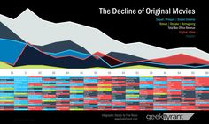 the-decline-of-original-movies-infographic-geektyrant.png (Imagen PNG, 2250 × 1350 píxeles)