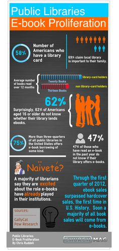 Public Libraries E-book Proliferation