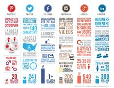 Social media infographic to help you make the most impact with your content. Every platform has its strengths.