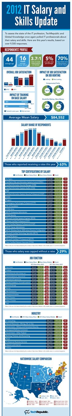 2012 IT Salary and Skills [infographic]