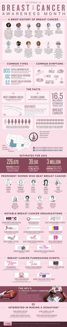 #INFOGRAPHIC: BREAST CANCER AWARENESS MONTH