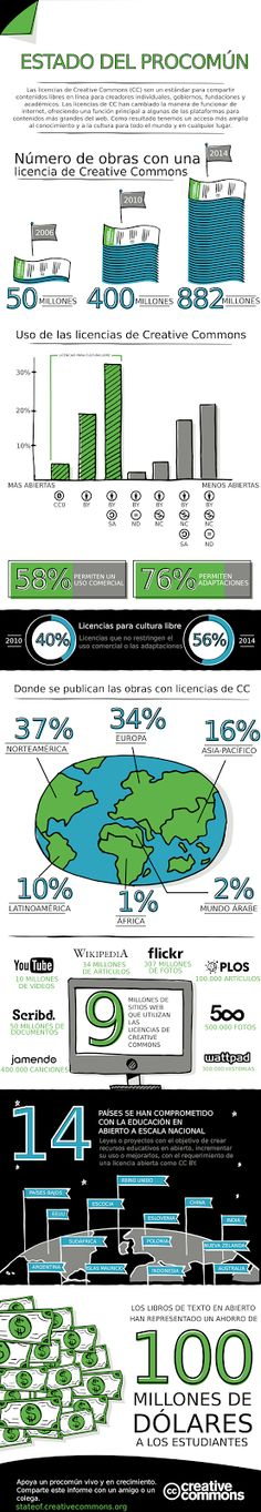 21 november State of the (Creative) Commons 2014 Content Marketing, Digital Marketing, 100 Million Dollars, Youtube I, Le Web, Creative Words, Textbook, Internet, Tecnologia