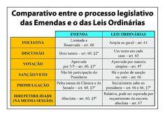 Emendas e leis ordinárias