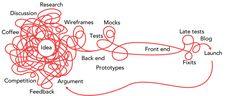 Actual Design Process / Tom Broxton
