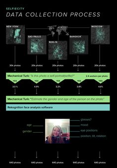 selfiecity is styled beautifully, similar to Viz Studio colors, and explains their data collection process in an interesting way Visualisation, Data Visualization, Bangkok, Mechanical Turk, Technology And Society, Social Photography, Cultural Studies, Media Studies, Spiegel Online