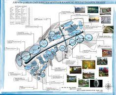 Berivan KIT Leke Paftası Conceptual Architecture, Architecture Collage, Architecture Plan, Landscape Architecture, Bubble Diagram, Urban Design Plan, Landscape Sketch, Site Analysis, Urban Planning