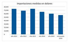 NOTICIAS VERDADERAS: HIPOCRESÍAS, MODELO K EN REVERSA: IMPORTARON MÁS Q...
