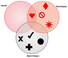 Draw venn diagrams online with creately related to education a three set venn diagram available at creately visit this link http ccuart Gallery