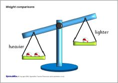 7 simple posters showing weighing scales with different weight cubes. Preschool Math, Maths, Heavy And Light, Simple Poster, Posters, Kindergarten Math Centers, Banners, Billboard, Poster