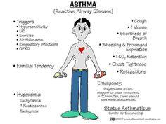 Nursing Education Consultants Pneumonia Diseases ards & pneumonia.