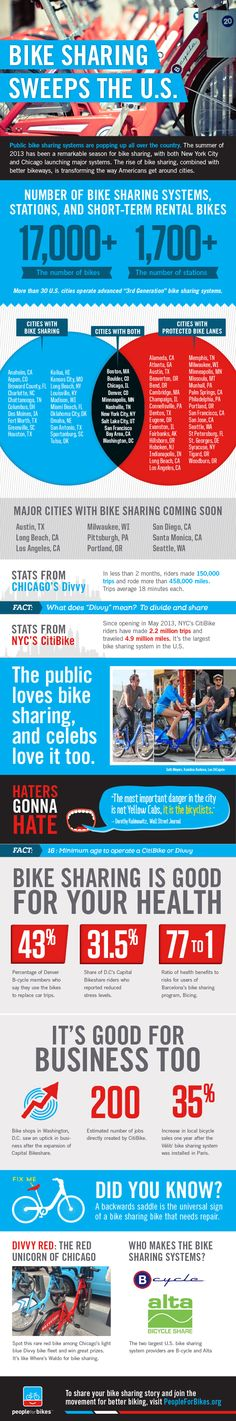 Fantastic #infographic about #BikeSharing in the U.S. | People for Bikes