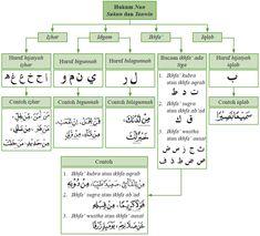 Hijrah Islam, Islam Beliefs, Islamic Teachings, Islam Religion, How To Read Quran, Learn Quran, Learn Islam, Quran Quotes Love, Quran Quotes Inspirational