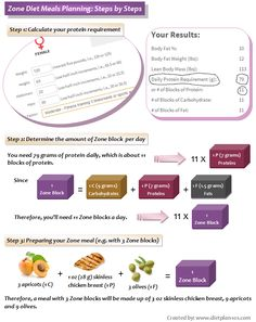 Zone Diet Meals Planning: Steps by Steps