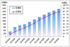 大手は成功していないのに、なぜ「カーブス」は大きくなったのか (2/6) - ITmedia ビジネスオンライン