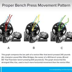 Boost Your Bench Press and develop upper body strength! optimize your bar path for a bigger bench. To bench press the bar back up, you might think that the shortest path—pressing the weight in a straight line—would be best. Actually, no, it's not! best bench pressers, you'll see that they push the weight back and up in what's called a j-curve. This path works so much better because it allows you to recruit all the joints and working muscles (hand, wrist, elbow, triceps, chest, and shoulders