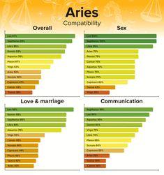 Gemini And Pisces, Cancer And Pisces, Aquarius Men, Aries Man Libra Woman, Aries And Aquarius Friendship, Pisces Woman In Love, Libra And Pisces Relationship, Cancer Man In Love, Astrology