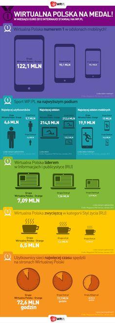 Wirtualna Polska na medal! - Infografika - WP.Pl