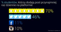 Globalne marki działają na Snapchacie. Czas na polskie .  #snapchat #socialmedia #opracowanie