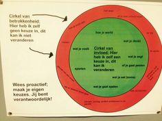 Gewoonte 1: Cirkel van invloed