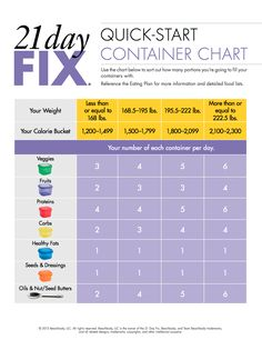 Container cheat sheet quick diet 21 days