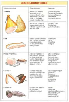 FLE/ Learning French. Vocabulaire: La charcuterie