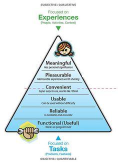 La pyramide des besoins de l'expérience utilisateur