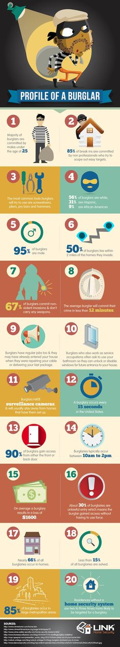 "We all know what burglars are, and it's fair to say that nobody wants them anywhere near their homes. Read now about "" Profile Of A Burglar - Infographic """