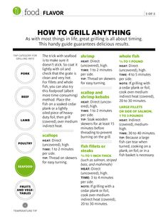 Grilling chart for seafood