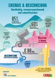 Infografik Energie Beschneiung Snow, Map, Infographic, Deutsch, Location Map, Maps, Eyes, Let It Snow