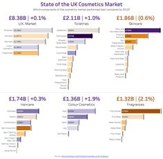 Makeover Monday: State of the UK Cosmetics Market