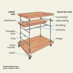 The parts you'll need to build your own butcher-block island