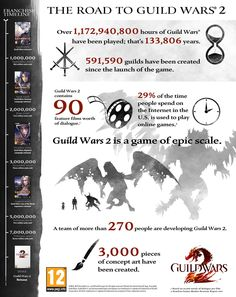 Road to Guild Wars 2 !