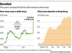 Bets that depended on the yuan staying steady have come unraveled http://on.wsj.com/1UTbEIr via @WSJ