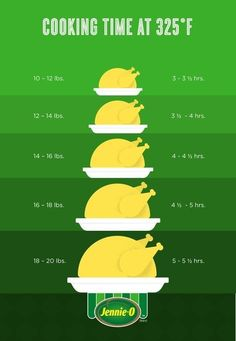 Approximate the perfect cooking time based on the weight of your bird. | 19 Helpful Charts For Anyone Cooking Thanksgiving Dinner