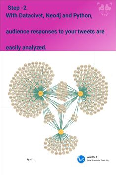 With Iva's Datacivet, you can now learn the social sentiments of the tweets received. Be it positive, negative or neutral, the graphs give you spot on picture. #neo4j #opensourcegraphdatabases #neo4jcypher #neo4jpython #neo4jdocker #graphdatabase #neo4jtechnologycypher #detectionalgorithms #bloomneo4j #machinelearning #connecteddata #datascience #data #ai #deeplearning #bigdata #python #ml #cybersecurity #artificialintelligence Graph Database, Machine Learning Applications, Deep Learning, Open Source, Data Science, Artificial Intelligence, Big Data, No Response, Python