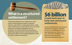 Structured settlements are settlements of tort claims involving physical injuries or physical sickness, and workers' compensation claims, under which settlement proceeds take the form of periodic payments, including scheduled lump sum payments. Structured settlements generally are funded by single-premium annuity contracts held by the party that is contractually obligated to make the future settlement payments. Call now: 877-386-3377.  www.cbcsettlementfunding.com/contact