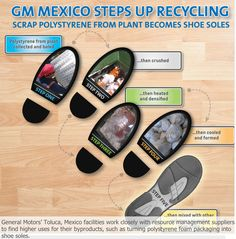 Making shoe soles and washing solvent-drenched rags instead of discarding disposables are two ways General Motors is approaching its aspirational goal of becoming a zero-waste manufacturer. With the addition of six landfill-free sites in Mexico and England, the company's industry-leading landfill-free count totals 131 facilities.