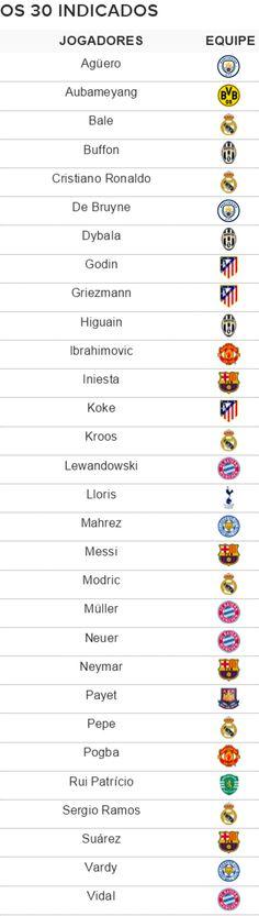 Bola de Ouro: CR7, Bale, Griezmann, Messi e Neymar são indicados #globoesporte