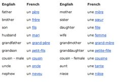 Screen shot at PM Common French Words, Five In A Row, See And Say, English Translation, Learn French, Sight Words, Screen Shot, Vocabulary, Language