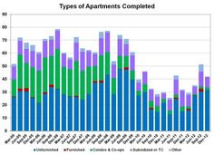 Rental Market Continues to Strengthen