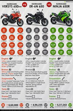 Quick Comparison of 650cc Kawasaki Motorcycles: ER-6n vs. Ninja vs. Versys