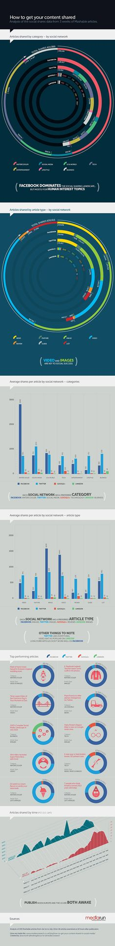 #Infographic How To Get Content Shared Large #socialmedia