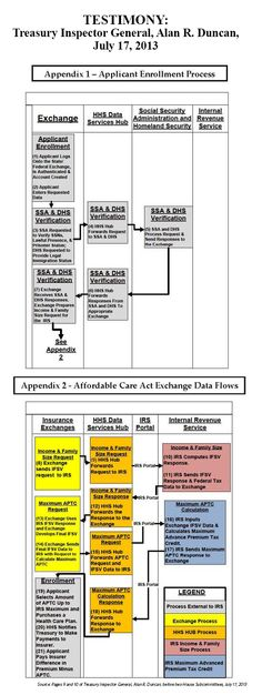 The process for determining subsidy eligibility could require 21 different steps, involving at least five separate entities—the Social Secur...