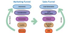 A graphic comparing the marketing funnel and sales funnel side-by-side. P's Of Marketing, What Is Marketing, Marketing Communications, Social Media Marketing, Goods And Services, Lead Generation, Good To Know, Branding