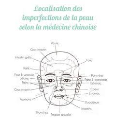A chaque bouton sa solution ! Médecine chinoise