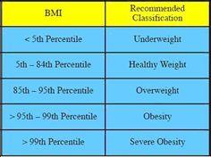 BMI comparison chart