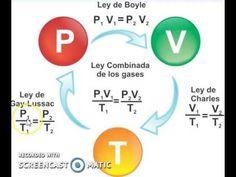 30 Physics Ideas Physics Chemistry Education Chemistry Lessons