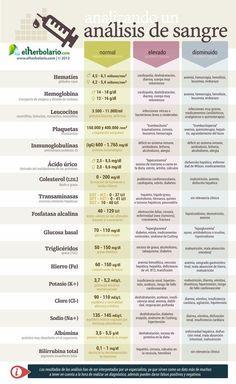 ¿Que indican los resultados de un análisis de sangre? http://mejoresremediosnaturales.blogspot.com/ #remedioscaseros #salud #belleza