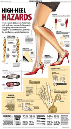 High Heel Hazards. Those high heels may look good but they can cause many different kind of health issues; foot pain, leg pain, back pain and more.